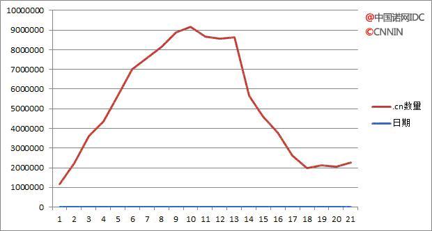 CN域名注册量逐年下降