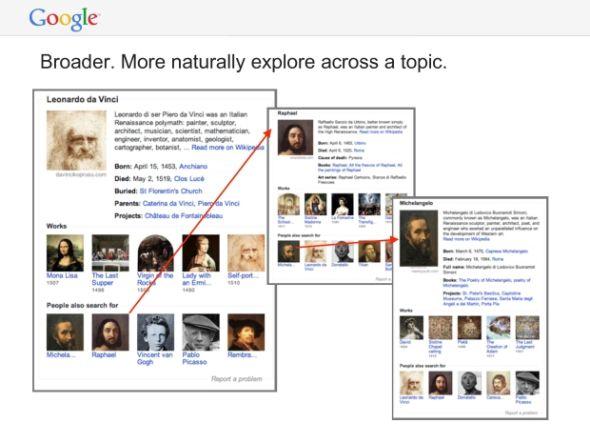 谷歌搜索发布知识图表功能