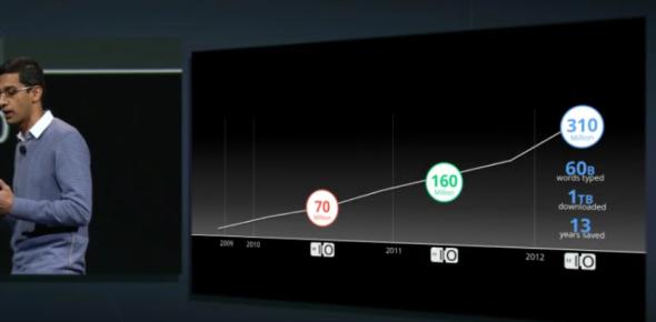 chrome用户数达3.1亿