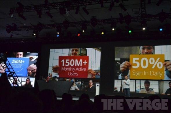 Google+用户数达2.5亿