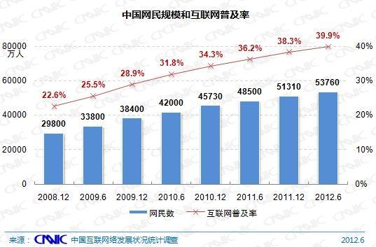 CNNIC:中国网民规模与普及率