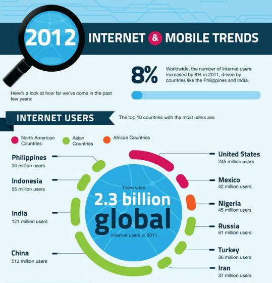 中国成全球规模最大的互联网使用国