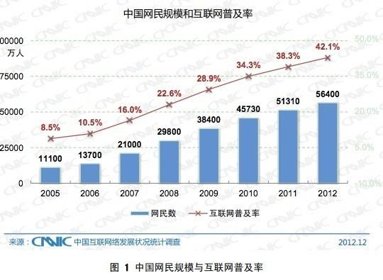 中国网民规模达5.64亿