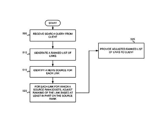 """谷歌新专利""""提高新闻文章排序的系统和方法"""""""