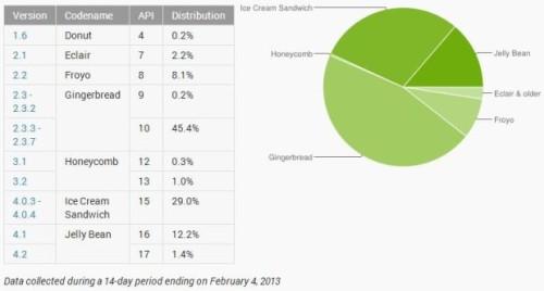谷歌报告显示的Android各版本市场份额