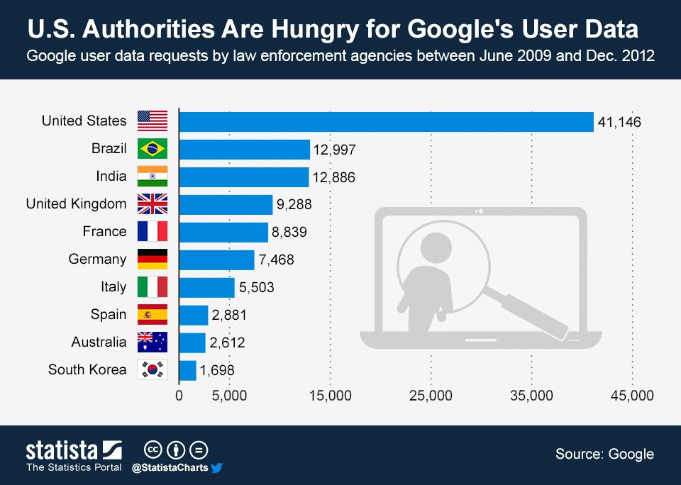 各国向谷歌索要信息共享情况