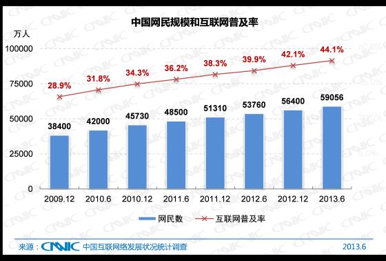 中国网民规模与互联网普及率