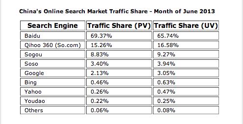2013年6月份搜索引擎中国搜索市场份额
