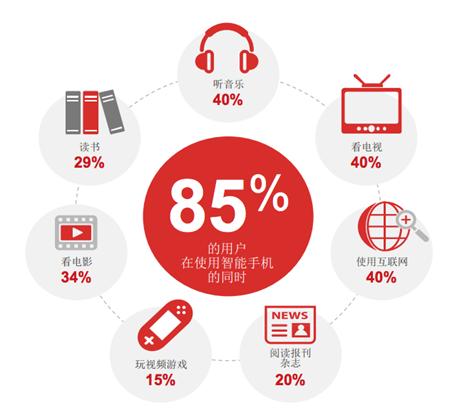 谷歌发布中国智能手机调查