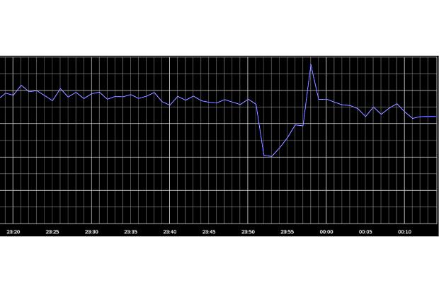 谷歌宕机致全球网络流量暴跌