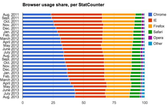 8月份全球浏览器市场份额