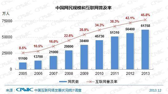 2013中国网民规模和互联网普及率