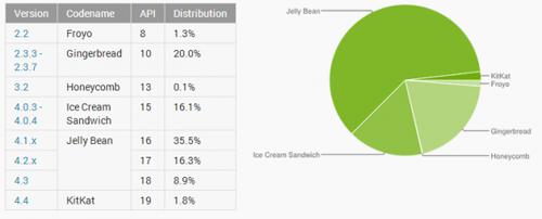 2月份android各版本市场份额图