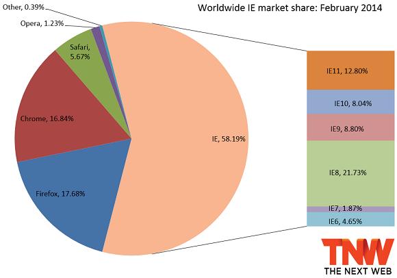 2014年2月份浏览器市场分布图