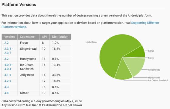 4月份Android各版本市场分布图