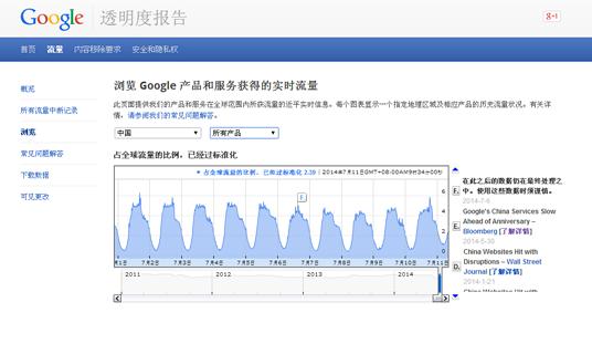 7月份Google在大陆流量情况