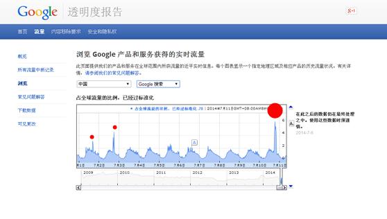 7月10日Google在大陆流量情况