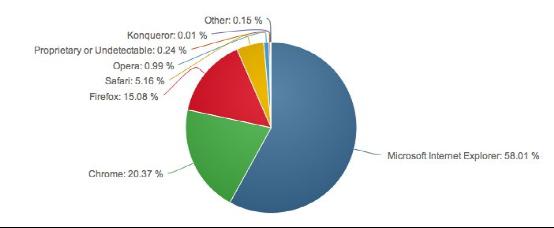 8月份浏览器市场份额