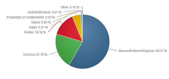 9月份浏览器市场
