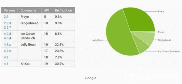 谷歌发布2014年10月份Android版本分布图