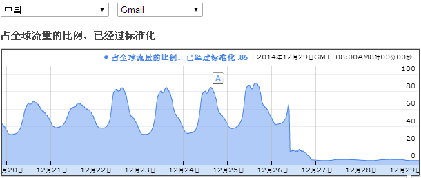 gmail20141229