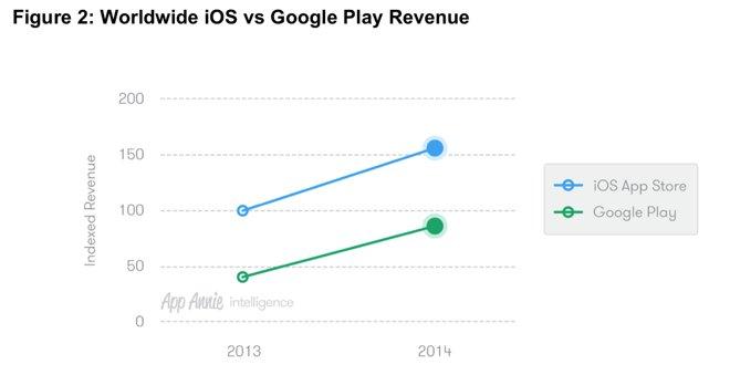 谷歌和苹果应用商店趋势