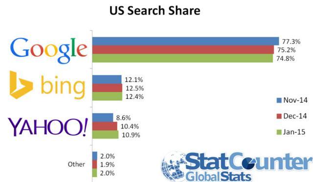 谷歌美国搜索份额降至74.8%