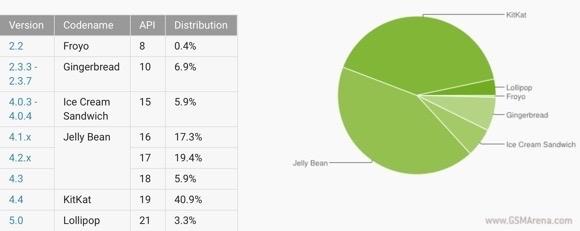2015年2月份android市场分布图