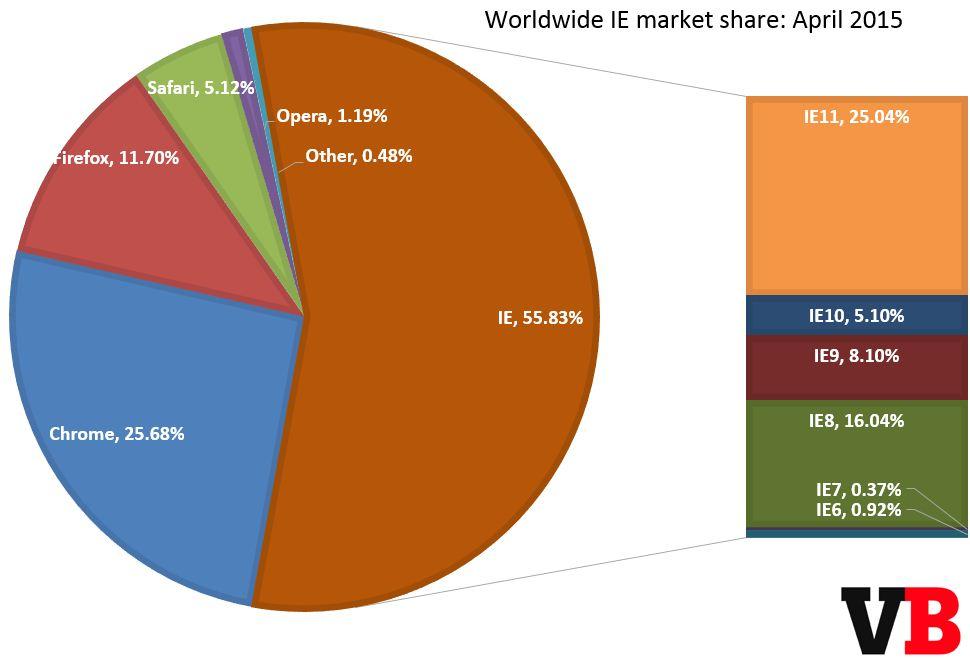 各版本IE市场份额