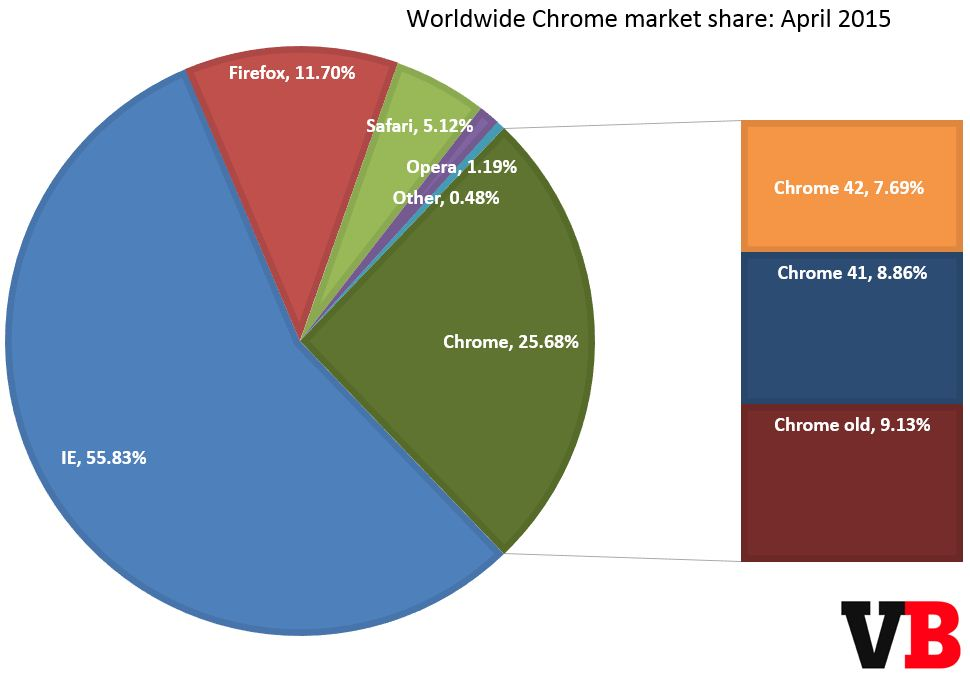 Chrome各版本市场份额