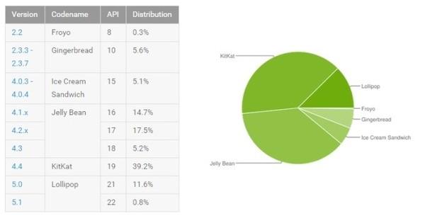 谷歌发布android最新市场发布图