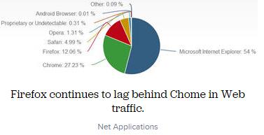 2015年6月份浏览器市场份额