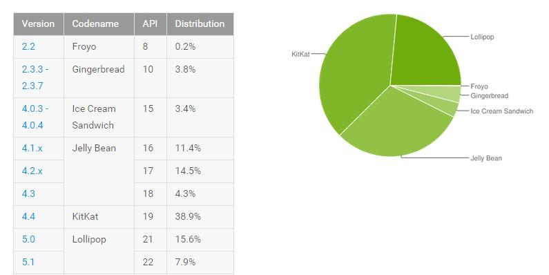 android系统10月份市场报告