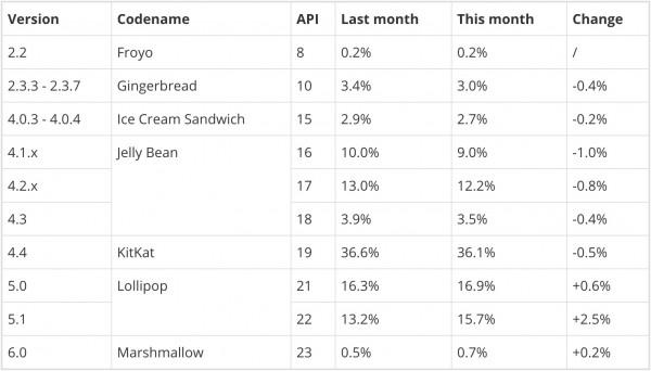 20161月份android各版本市场份额