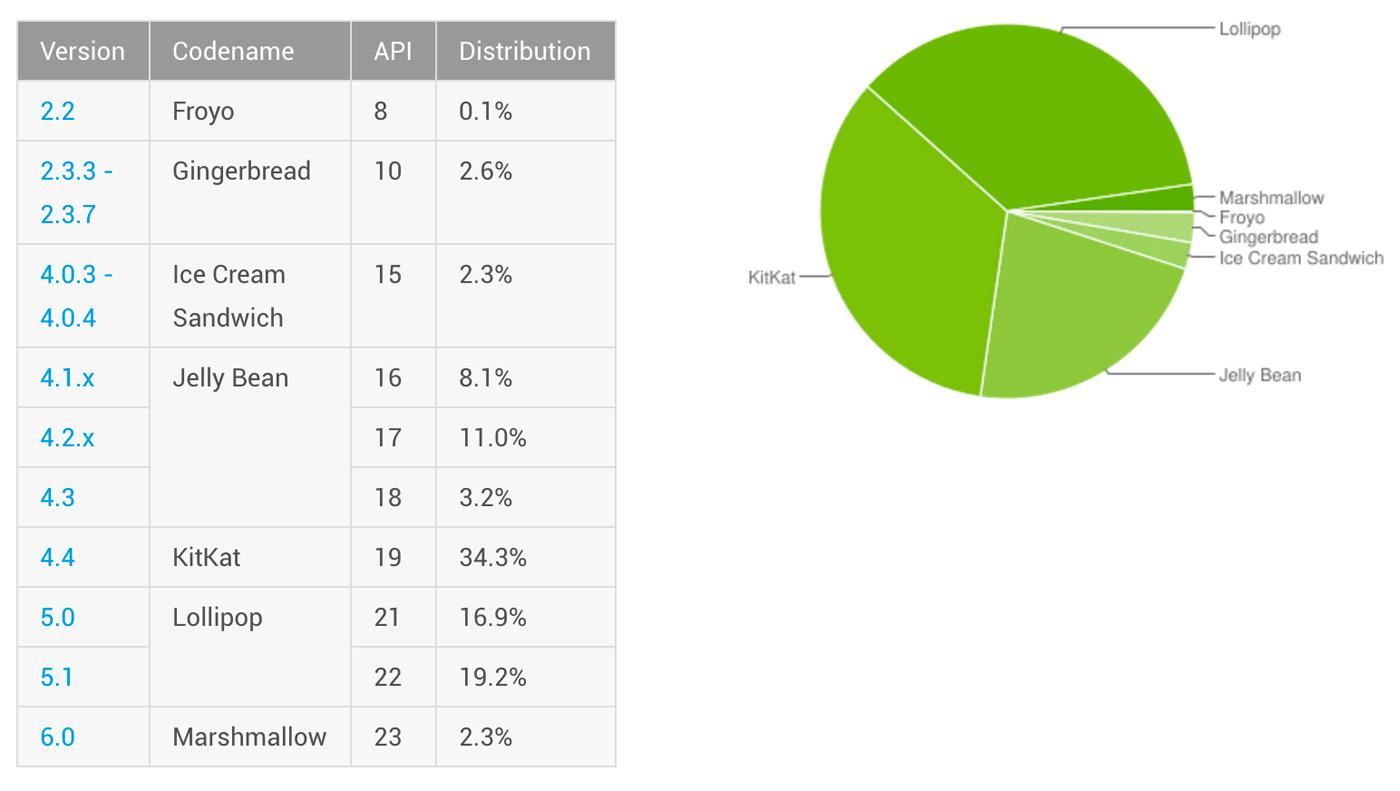 2016年3月份Android版本分布图