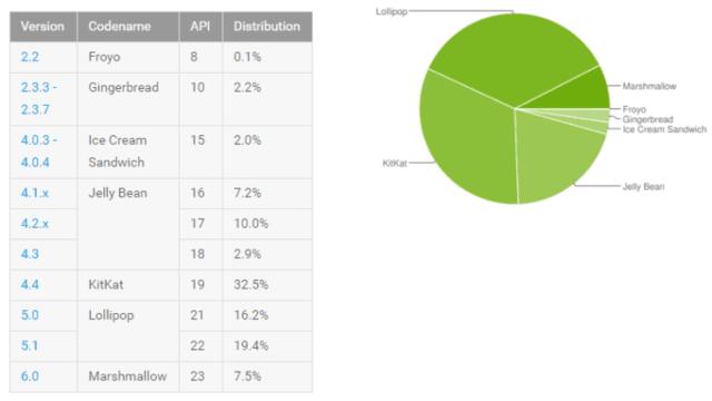 2016年4月份Android 各版本市场占比图
