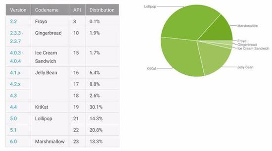 android 2016年6月份占比报告