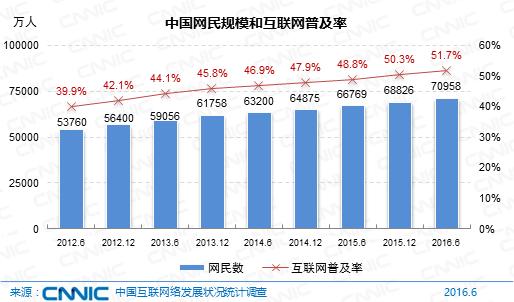 cnnci第38次报告之网民总数