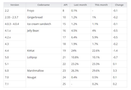 2017年1月份android各版本市场占比