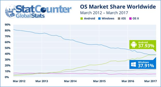 Android成第一大操作系统