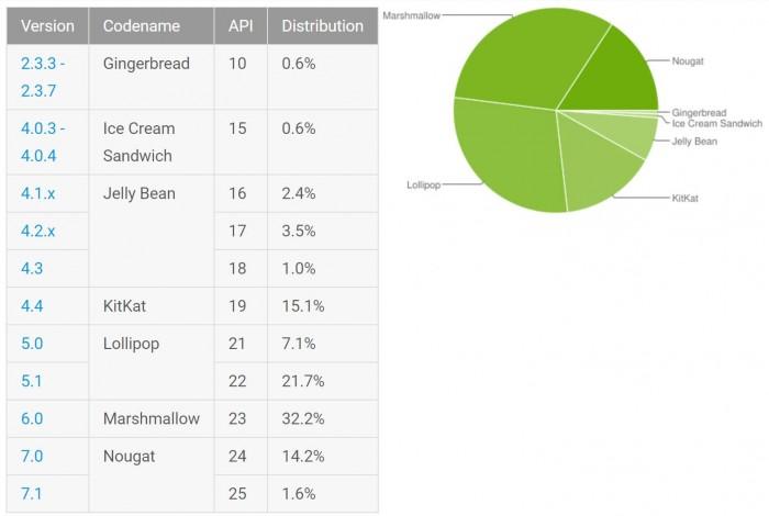 Android 市场占比报告