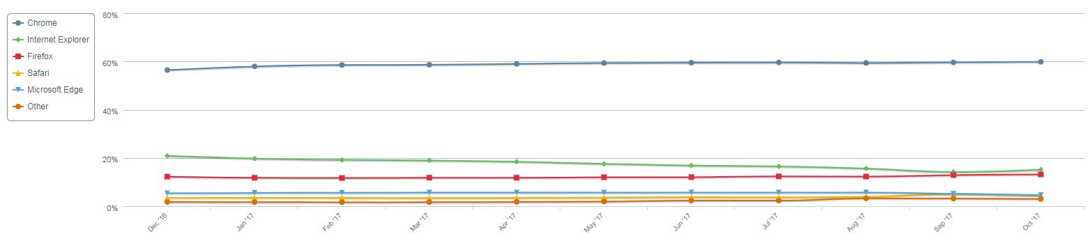 主要浏览器2017年10月份市场占比